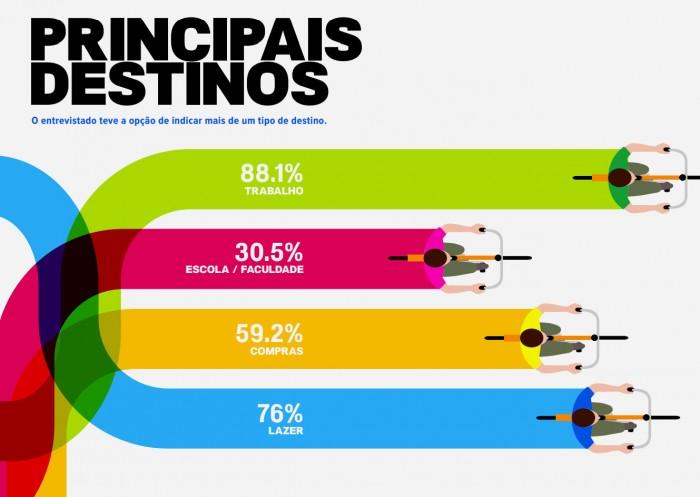 Pesquisa apresenta o perfil do ciclista brasileiro em 2015