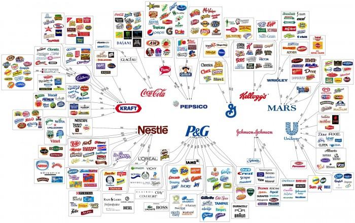 10 Empresas Alimentícias Controlam o que Você Come